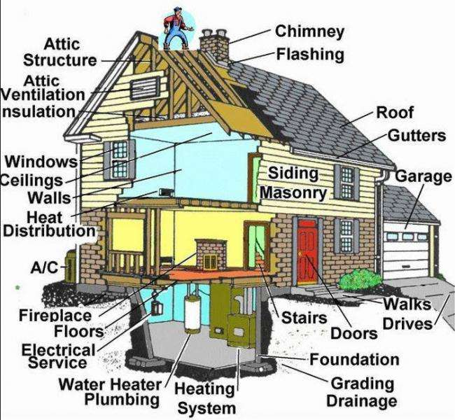 Whats Inspected during a typical Home inspection  inmage